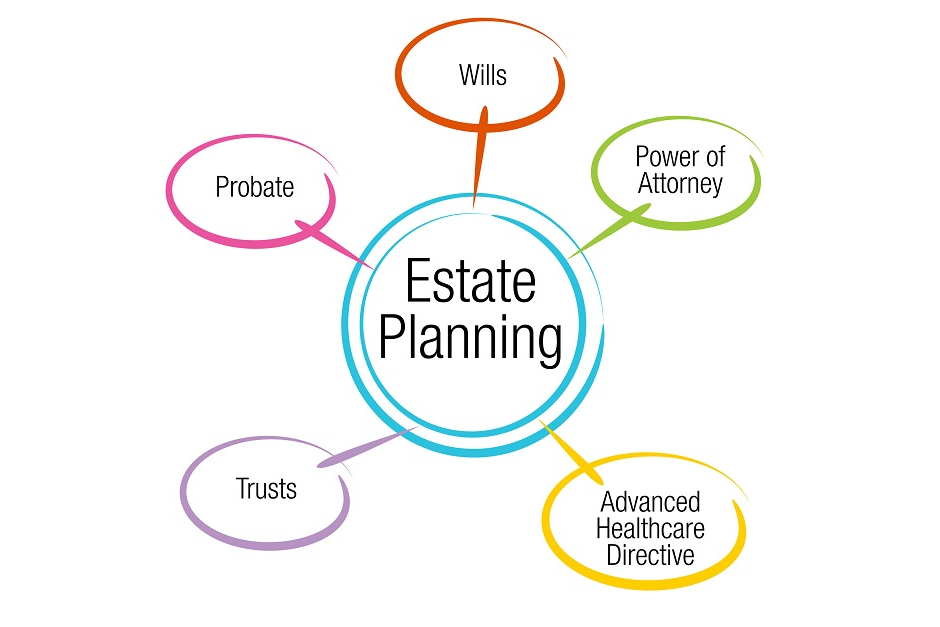 Estate Planning Image with Five Options Listed